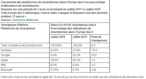 Android devant Apple b