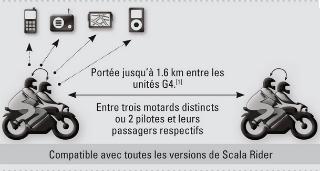 Scala Rider G4 d