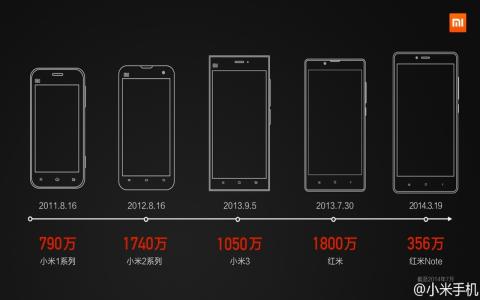 rooter les smartphones Xiaomi b